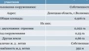 Продается нефтебаза 1500 м.куб, Волноваха , Донецкаяобл Волноваха