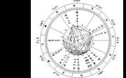 Услуги астролога Новомосковськ